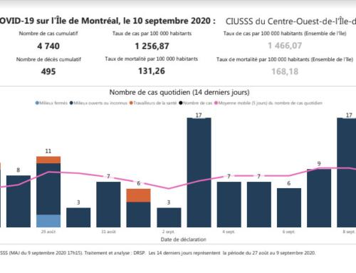 Situation COVID-19  CIUSSS centre-ouest-de-l'île-de-Montréal – le 10 septembre 2020